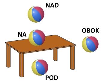 Lokalizacja położenia rzeczy- orientacja jednego przedmiotu względem drugiego